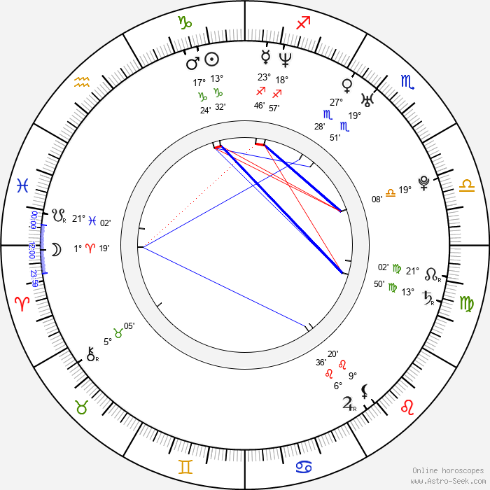Anna Ammirati - Birth horoscope chart