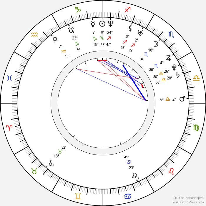 Anna Antonowicz - Birth horoscope chart