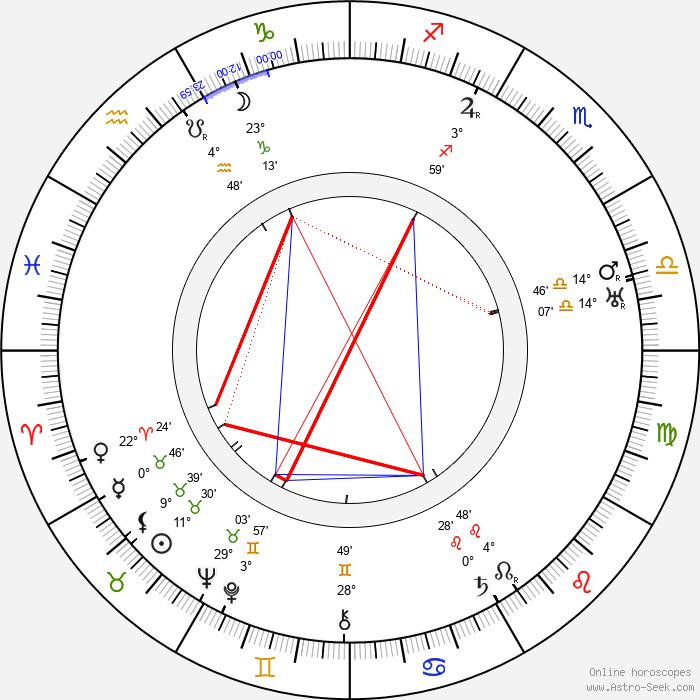 Anna Appel - Birth horoscope chart