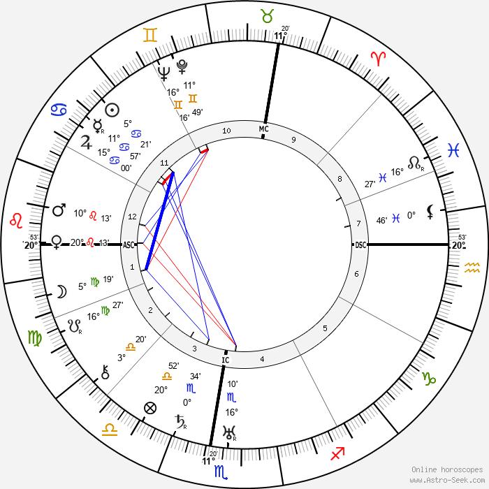 Anna Banti - Birth horoscope chart