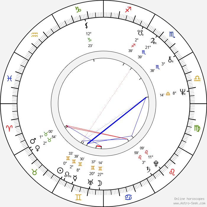Anna Bortlová - Birth horoscope chart