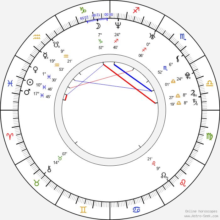 Anna Brüggemann - Birth horoscope chart