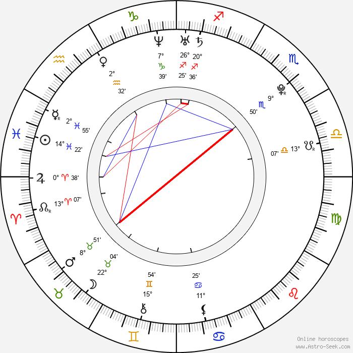 Anna Chakvetadze - Birth horoscope chart