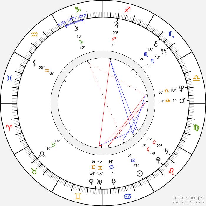 Anna Chodakowska - Birth horoscope chart