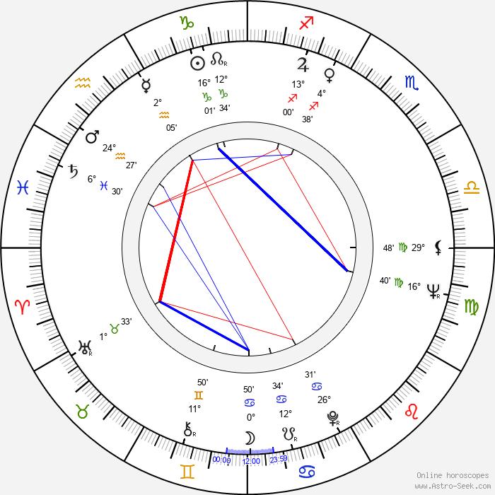 Anna Ciepielewska - Birth horoscope chart
