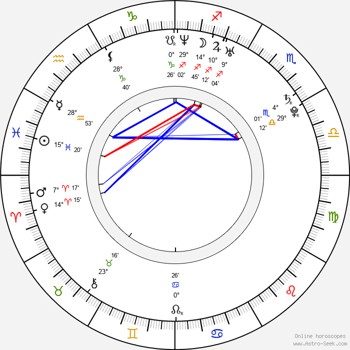 Anna Dubovitskaja - Birth horoscope chart