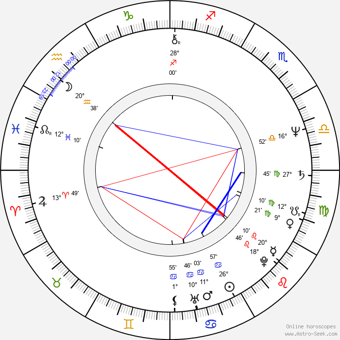 Anna Dymna - Birth horoscope chart