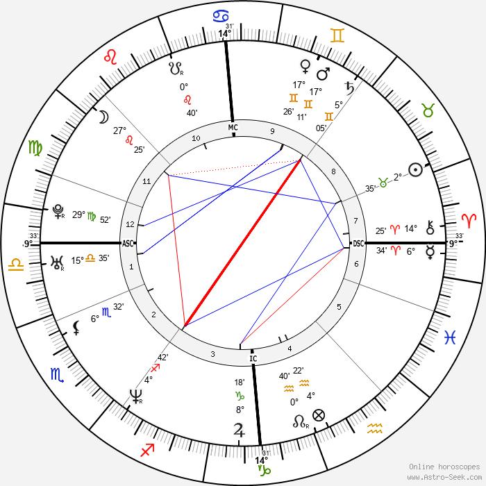 Anna Falchi - Birth horoscope chart