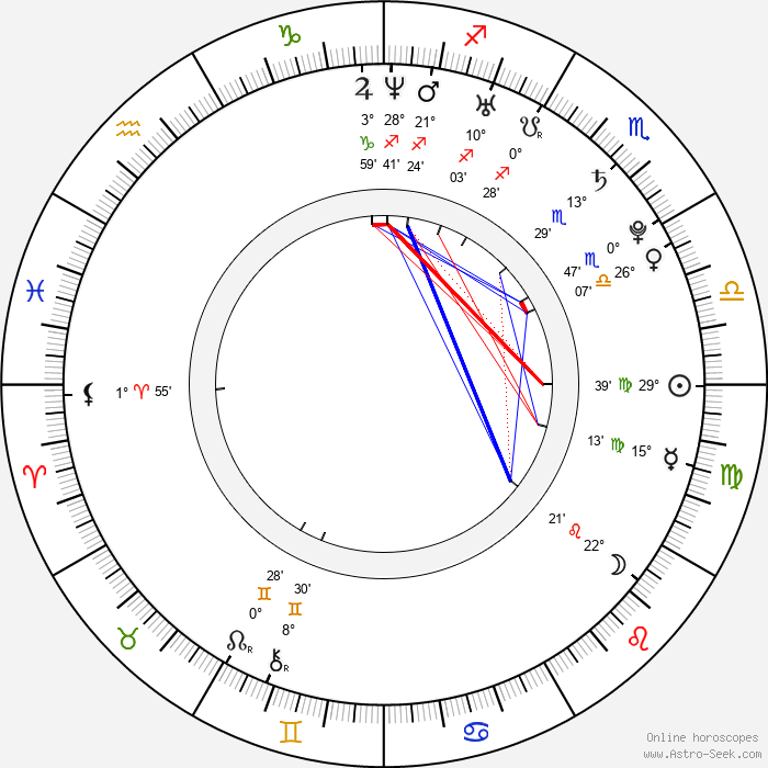 Anna Favella - Birth horoscope chart