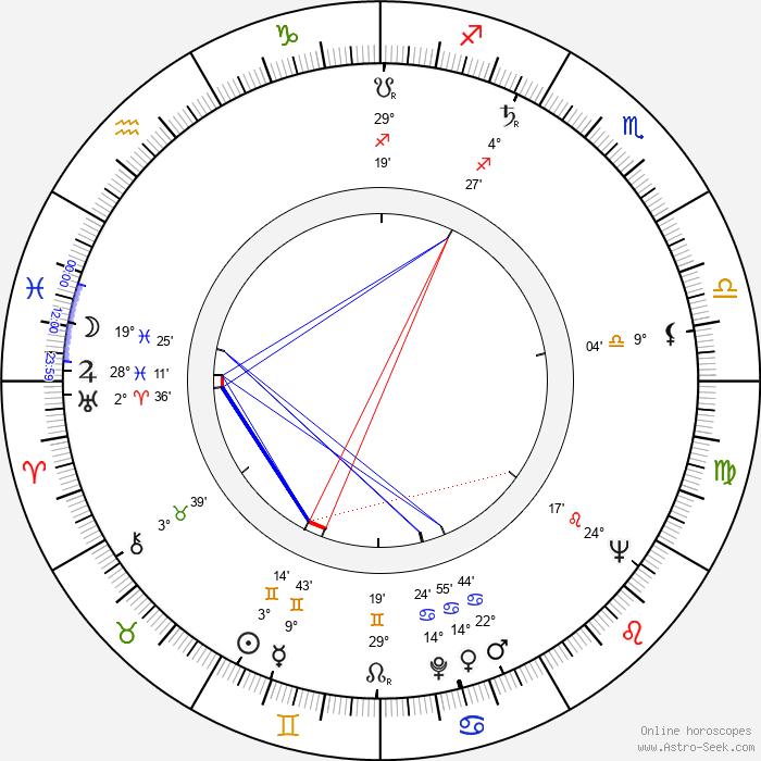 Anna Ferencová - Birth horoscope chart