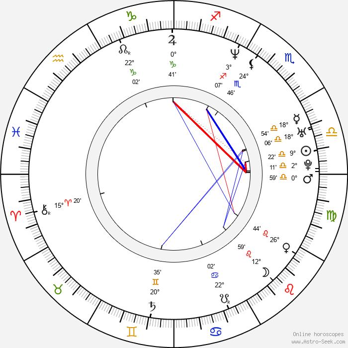 Anna Fialková - Birth horoscope chart