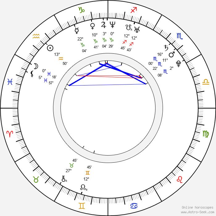Anna Forstová - Birth horoscope chart