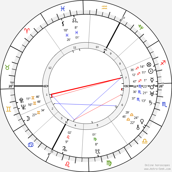 Anna Freud - Birth horoscope chart