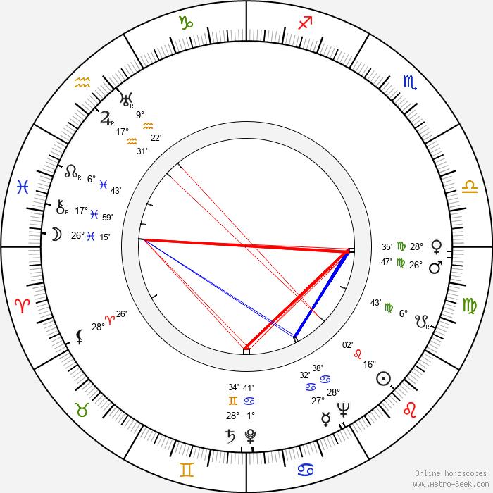 Anna Gabrielová - Birth horoscope chart