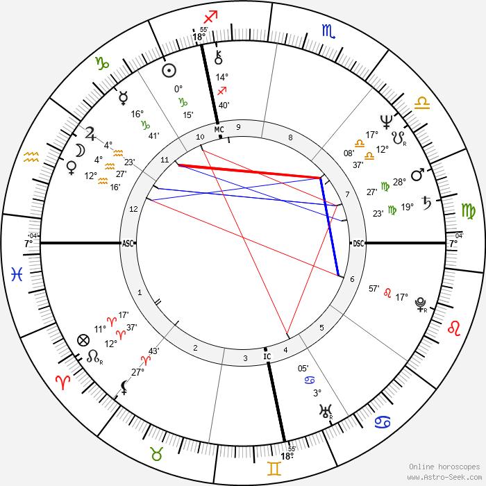 Anna Galiena - Birth horoscope chart