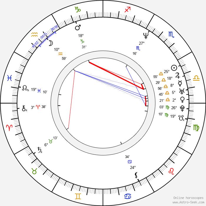 Anna Galvin - Birth horoscope chart