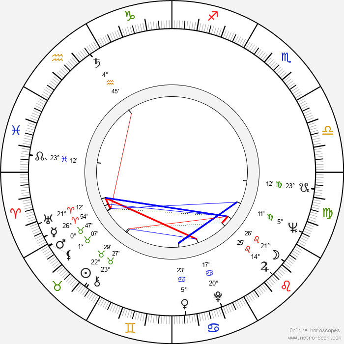 Anna Gaylor - Birth horoscope chart