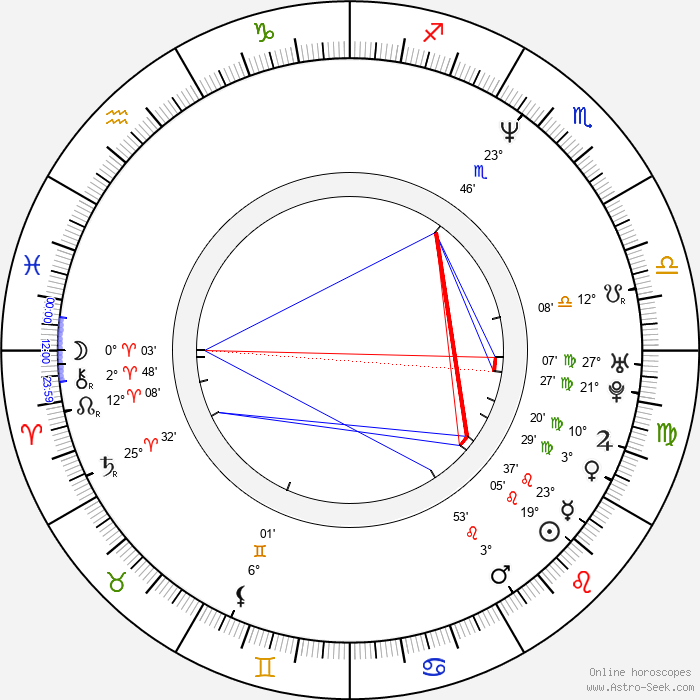 Anna Gunn - Birth horoscope chart