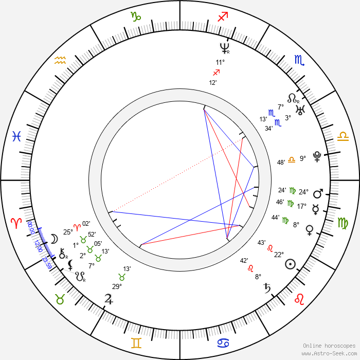 Anna Guzik - Birth horoscope chart