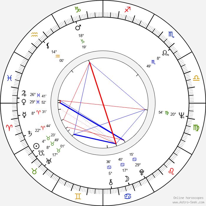 Anna Hagan - Birth horoscope chart