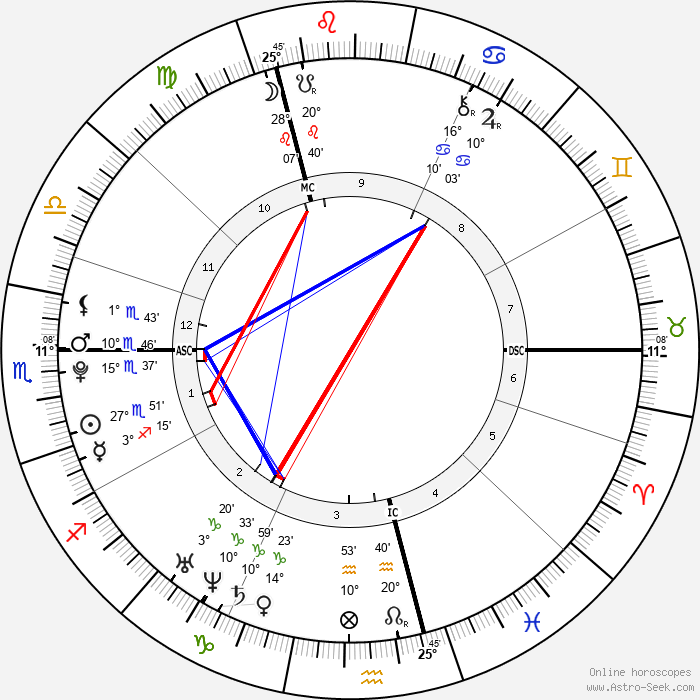 Anna Hahner - Birth horoscope chart