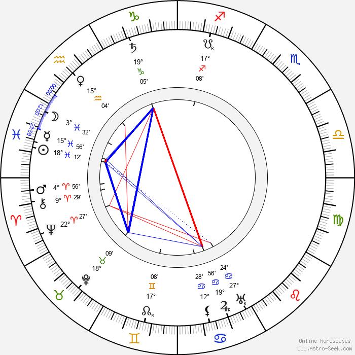 Anna Held - Birth horoscope chart