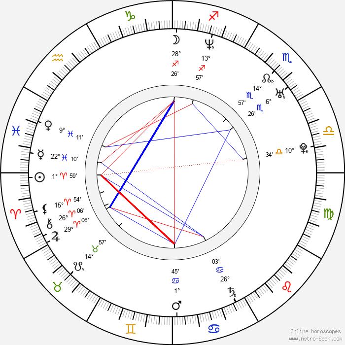 Anna Iberszer - Birth horoscope chart