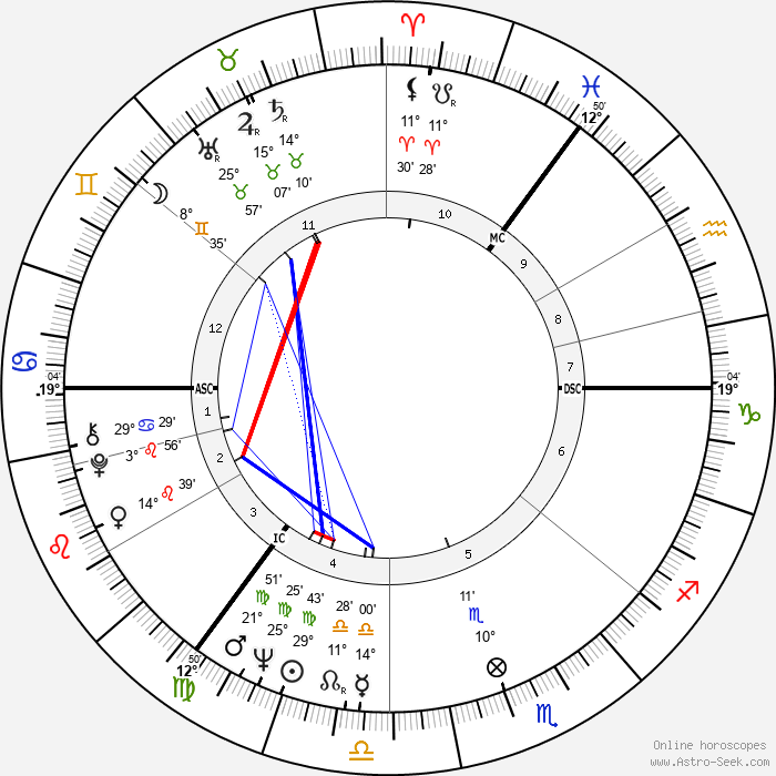 Anna Karina - Birth horoscope chart
