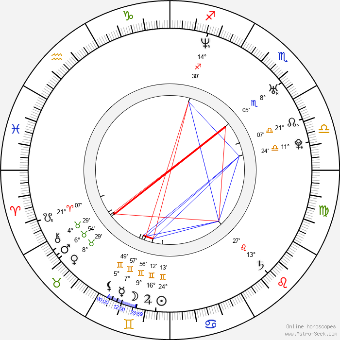 Anna Kovalchuk - Birth horoscope chart