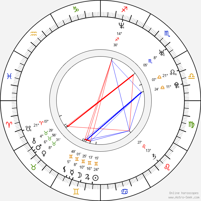 Anna Kovalchuk - Birth horoscope chart
