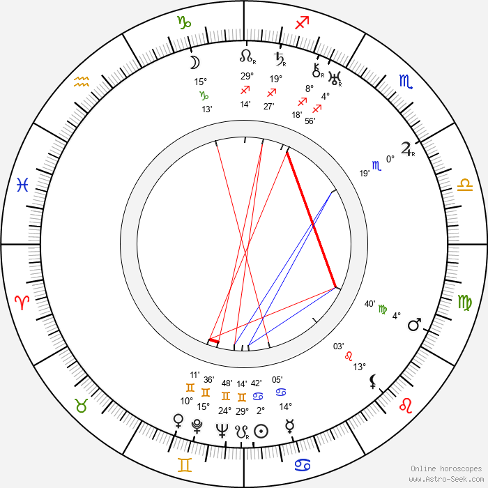 Anna Kreuzmannová - Birth horoscope chart