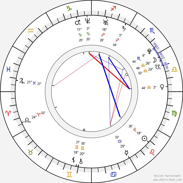 Anna Kulhánková - Birth horoscope chart