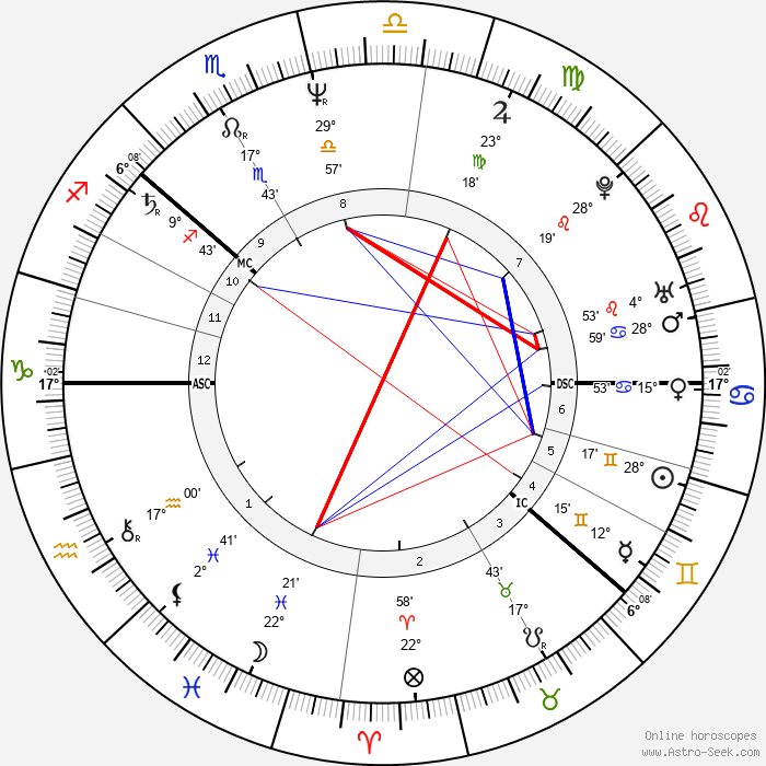 Anna Lindh - Birth horoscope chart