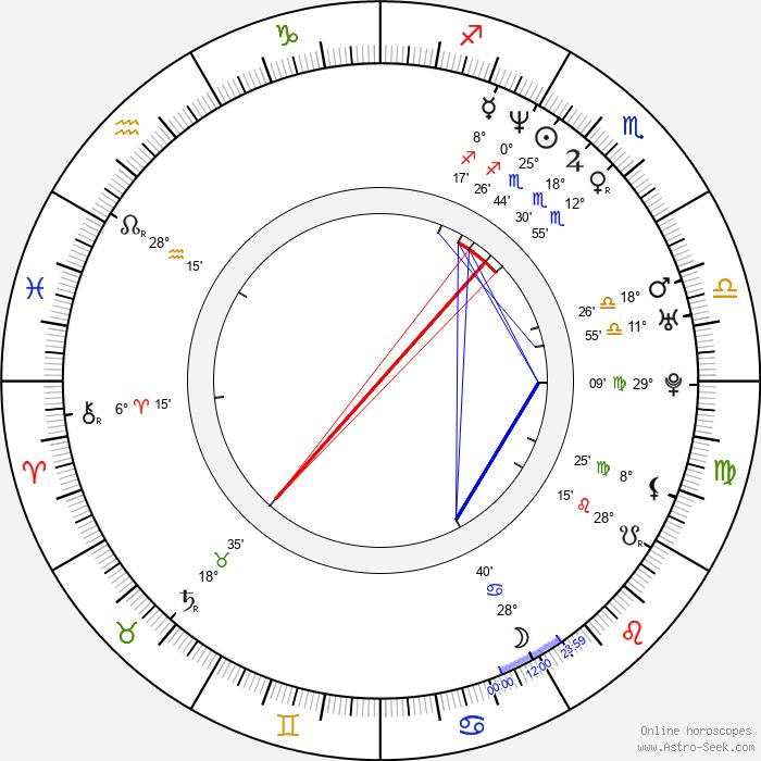 Anna Loos - Birth horoscope chart