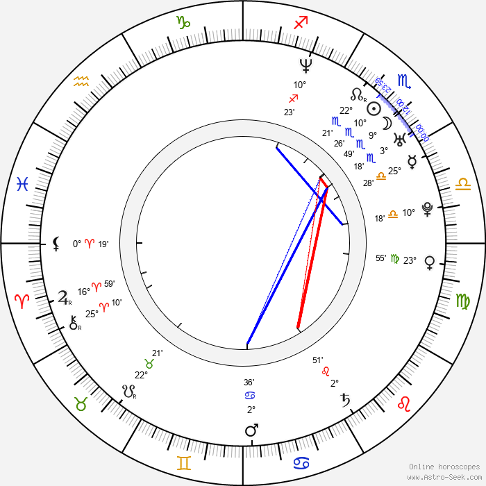 Anna-Louise Plowman - Birth horoscope chart
