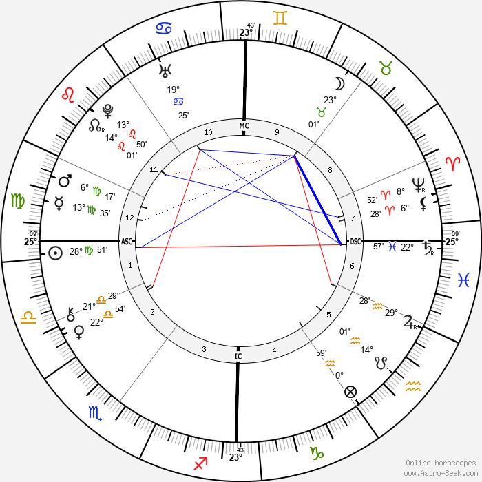Anna Magdalena Bach - Birth horoscope chart