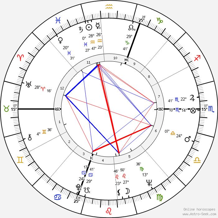 Anna Maria Ferrero - Birth horoscope chart