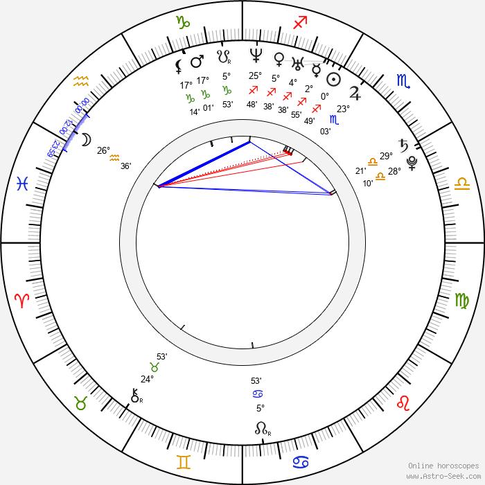 Anna Maria Sturm - Birth horoscope chart