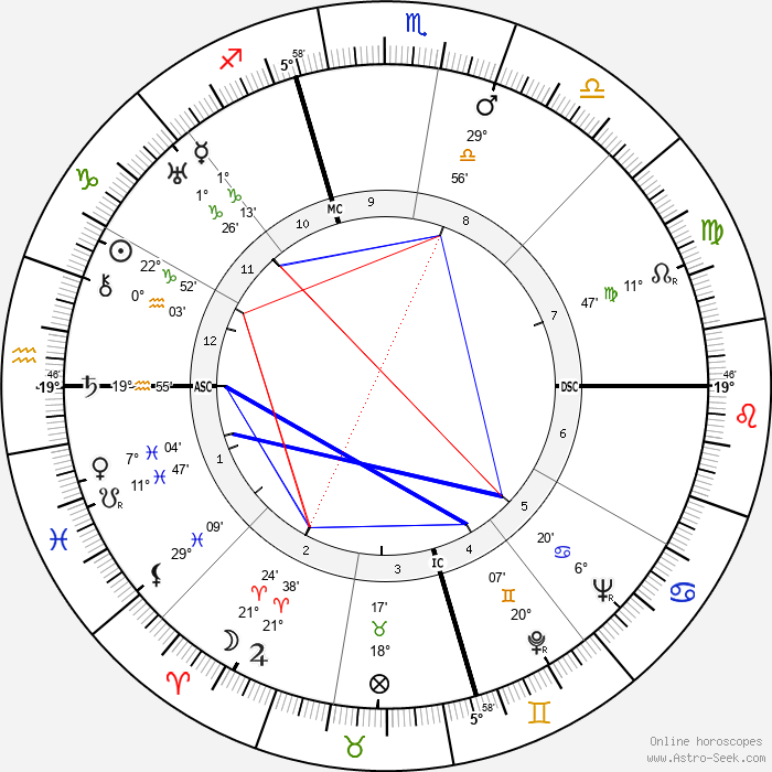 Anna May Wong - Birth horoscope chart