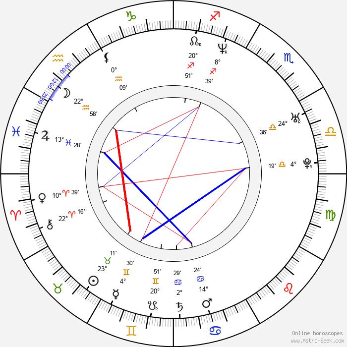 Anna Mikhalkova - Birth horoscope chart