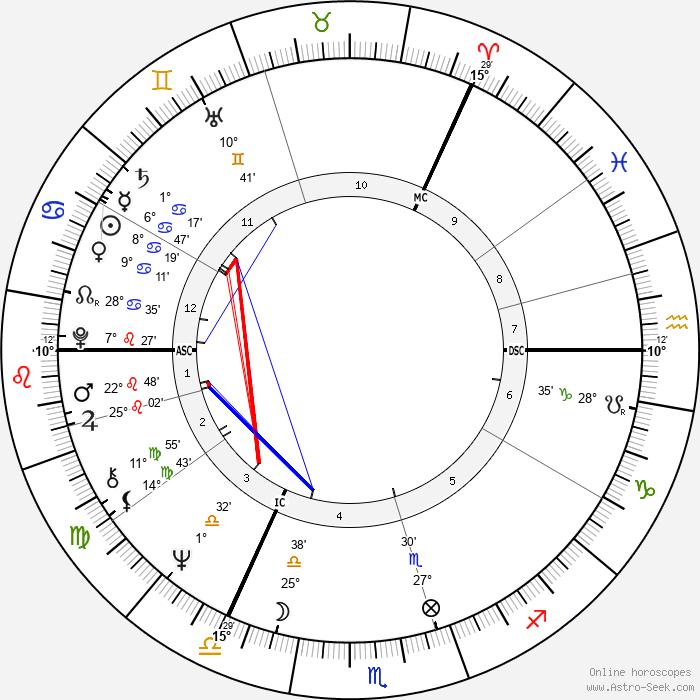 Anna Murdoch - Birth horoscope chart
