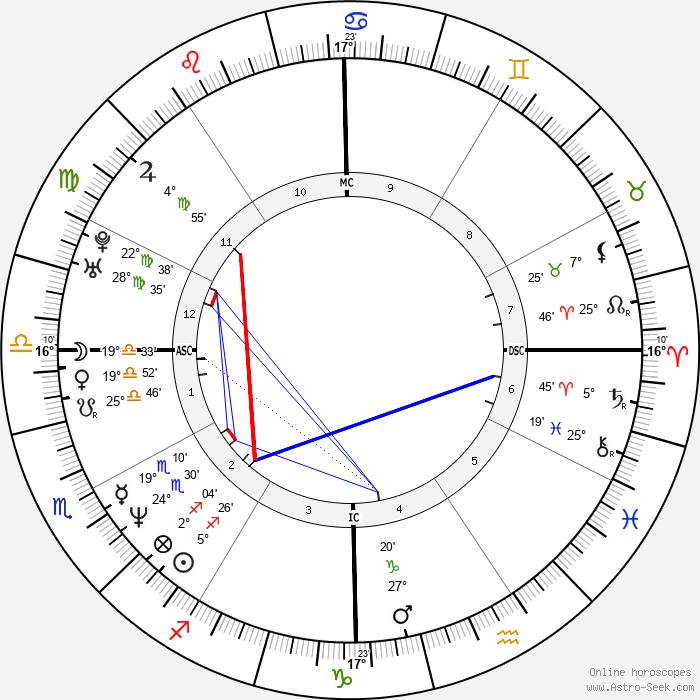 Anna Nicole Smith - Birth horoscope chart