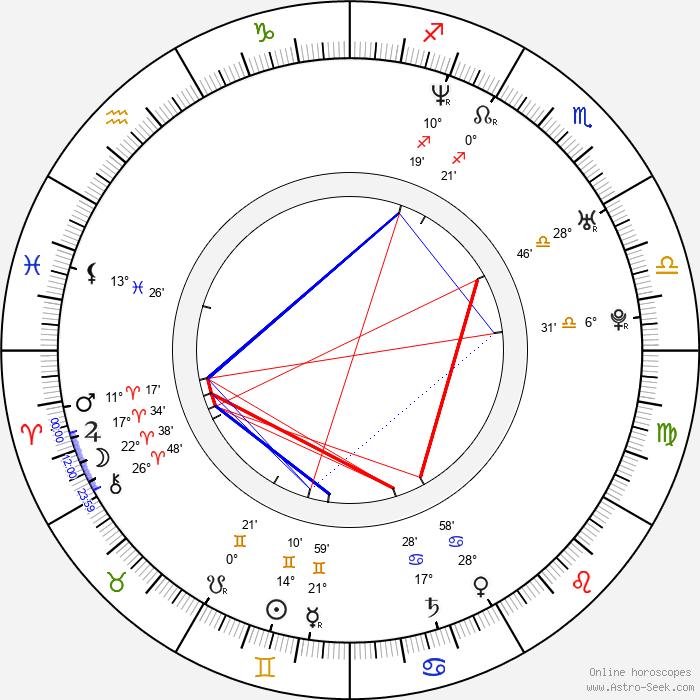 Anna Nova - Birth horoscope chart