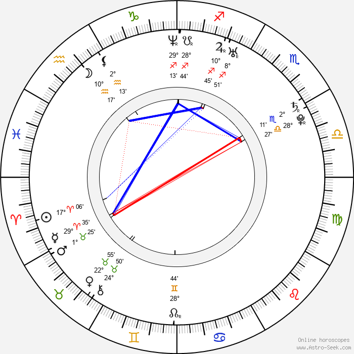 Anna Paavilainen - Birth horoscope chart