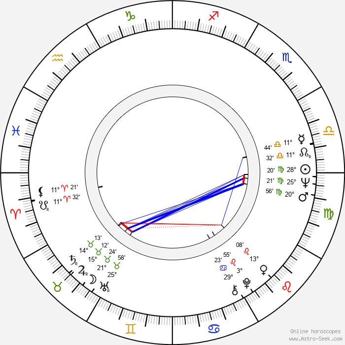 Anna Procházková - Birth horoscope chart