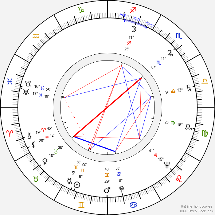 Anna Proclemer - Birth horoscope chart
