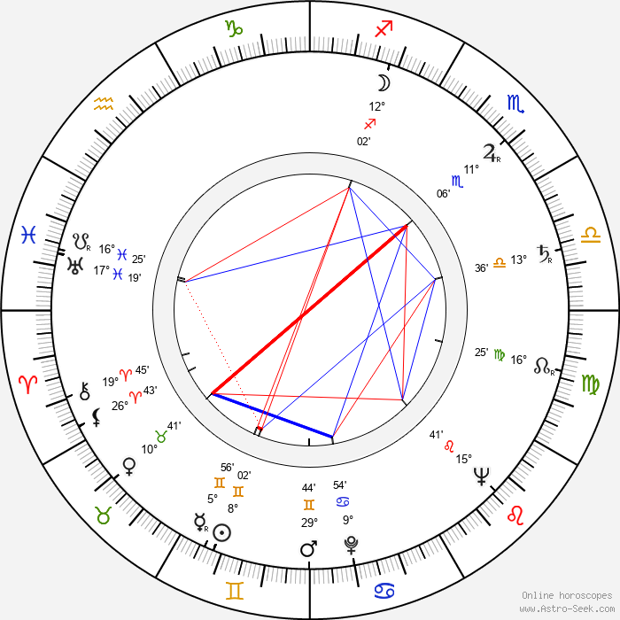 Anna Proclemer - Birth horoscope chart