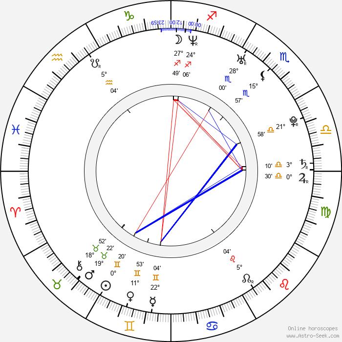 Anna Prus - Birth horoscope chart