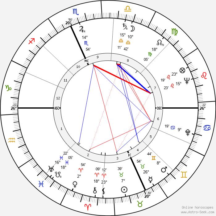 Anna Salvatore - Birth horoscope chart