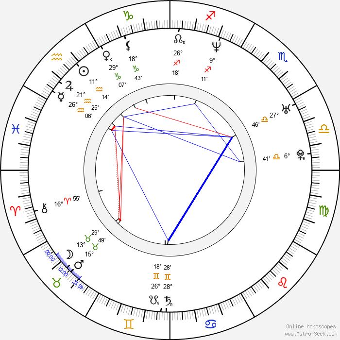 Anna Silk - Birth horoscope chart
